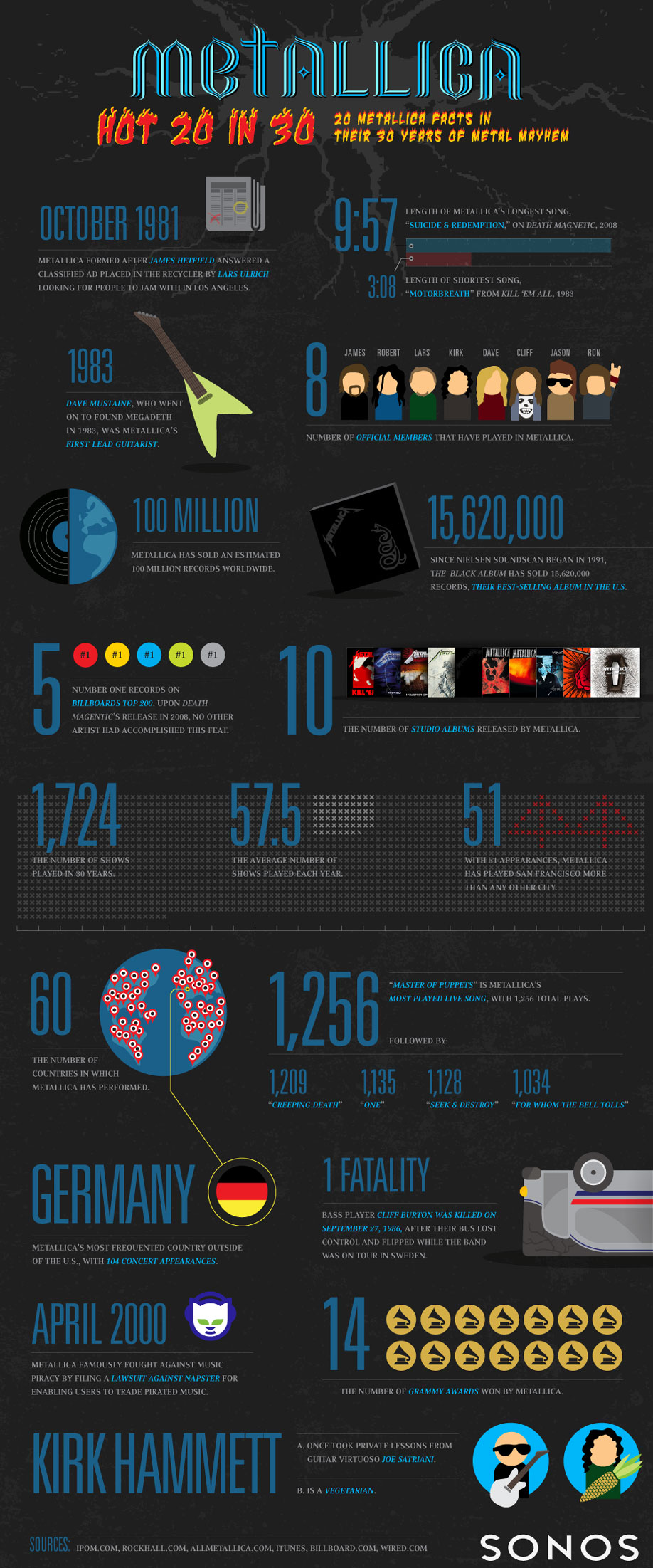 Metallica — 20 Facts in 30 Years