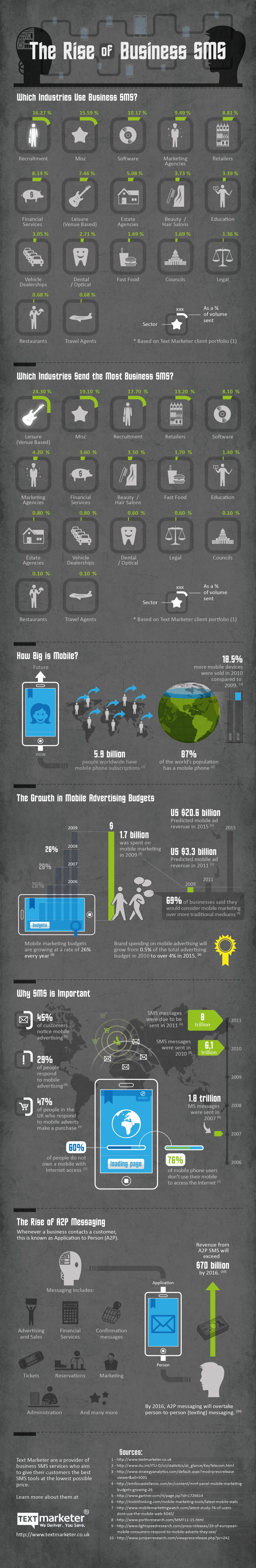 Rise of Business SMS