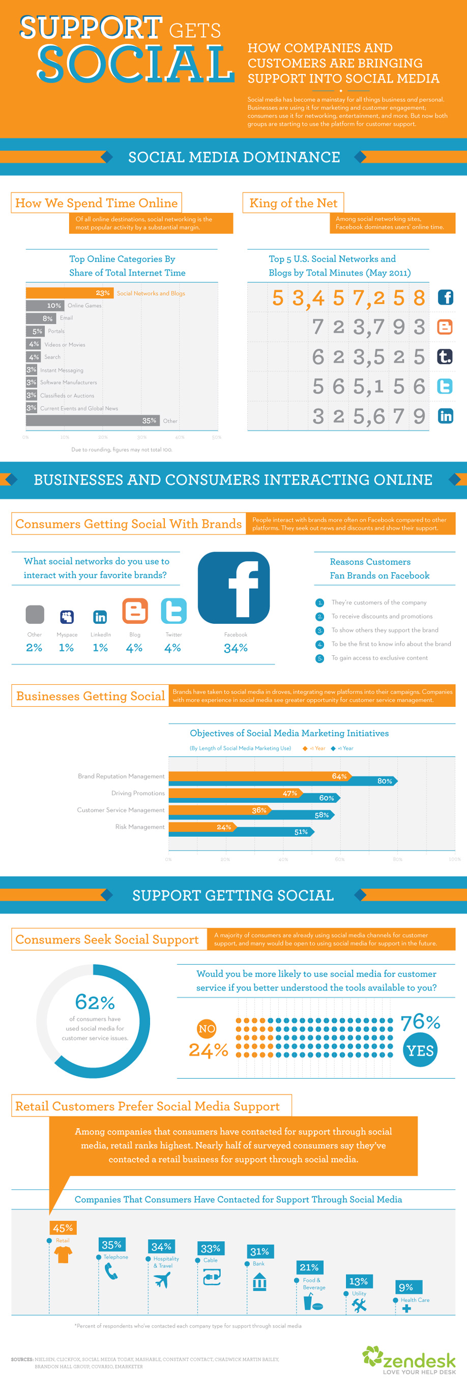 Social Media and the Future of Customer Support