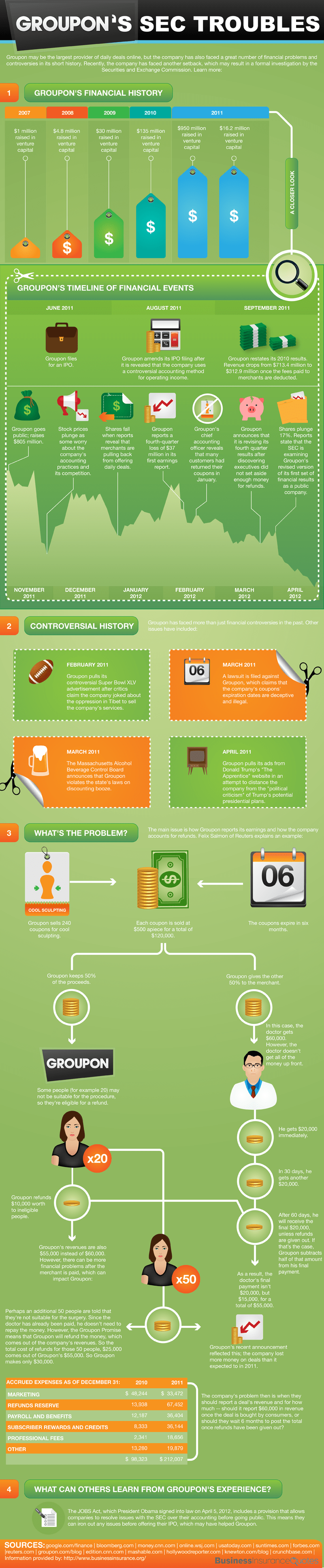 Groupon SEC Troubles Infographic
