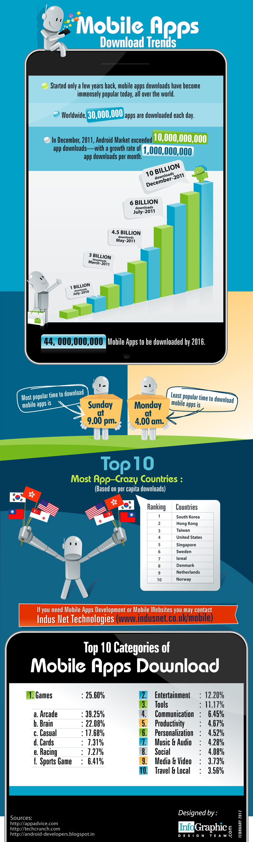 Mobile Apps Download Trends