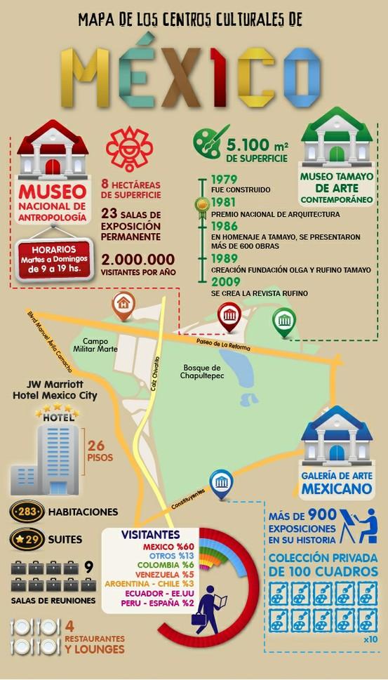 Hoteles en México DF 1