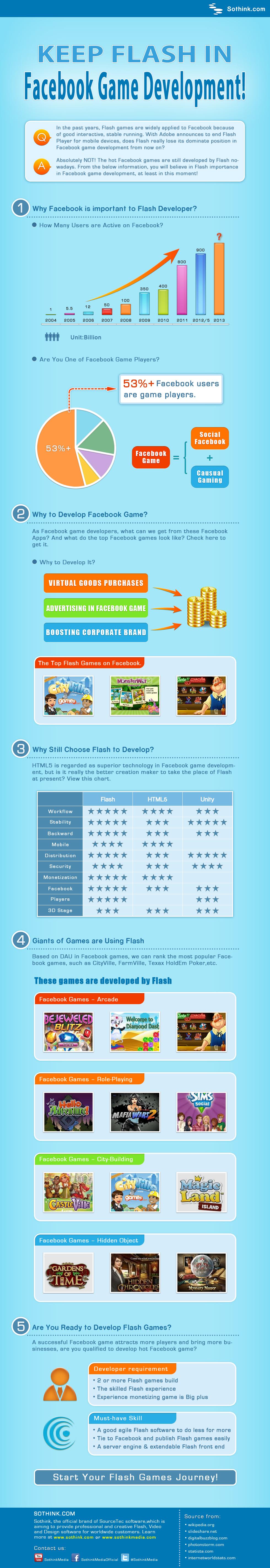 Keep Flash in Facebook Game Development!