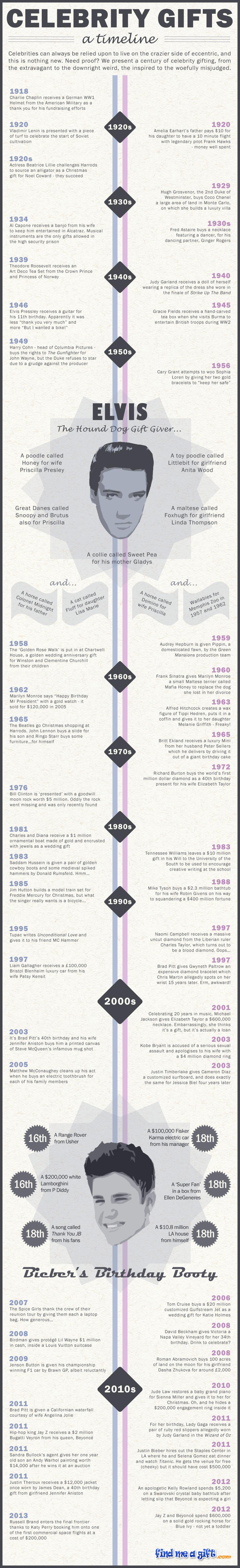 Celebrity Gifts: A Timeline