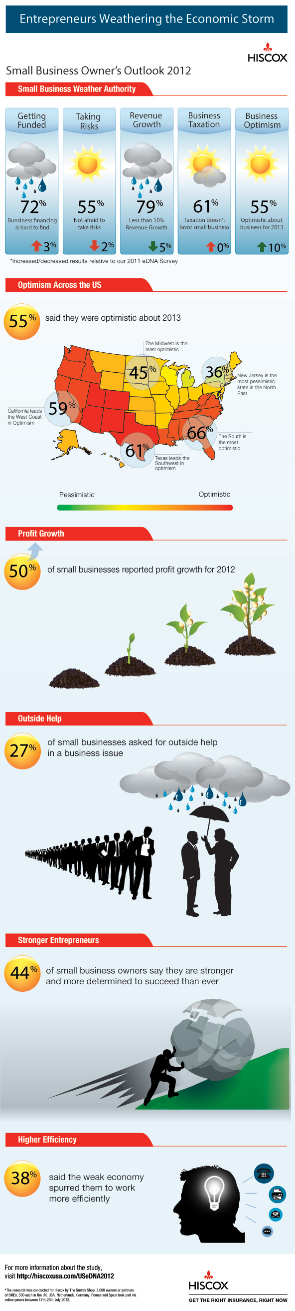 Small Business Owners Outlook 2012