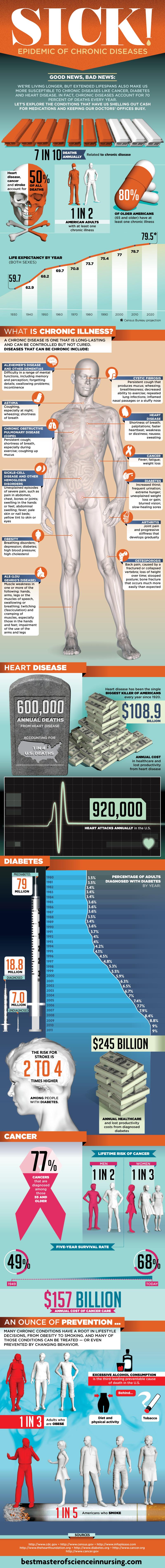 Sick! Epidemic of Chronic Diseases