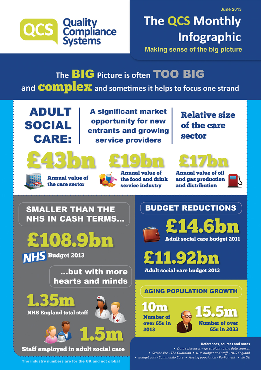 Adult Social Care Market