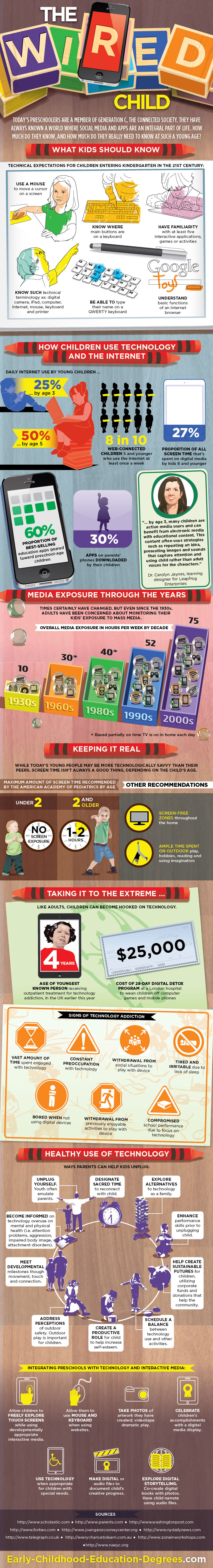 Wired Child Infographic