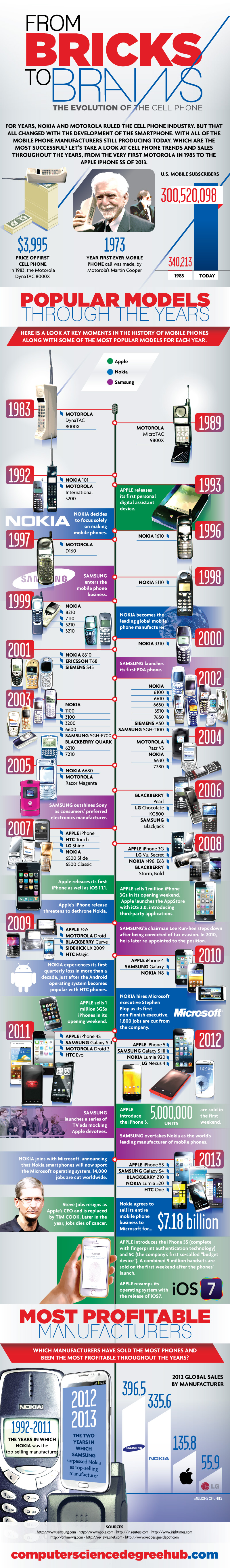 Evolution of Cellphones