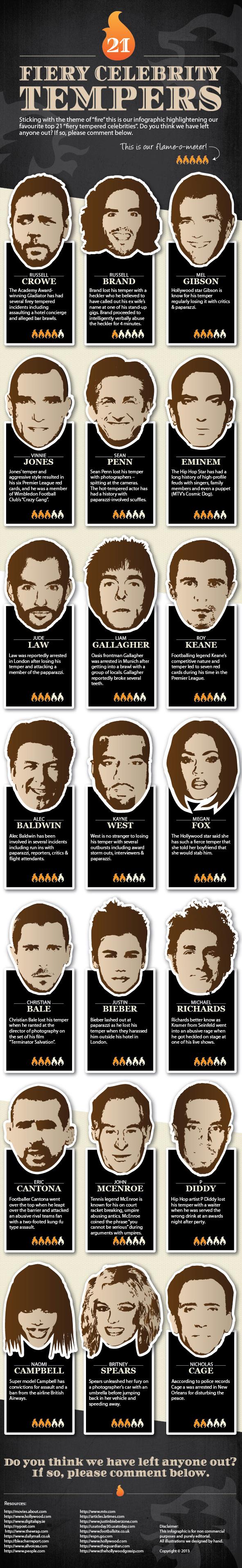 21 Fiery Celebrity Tempers