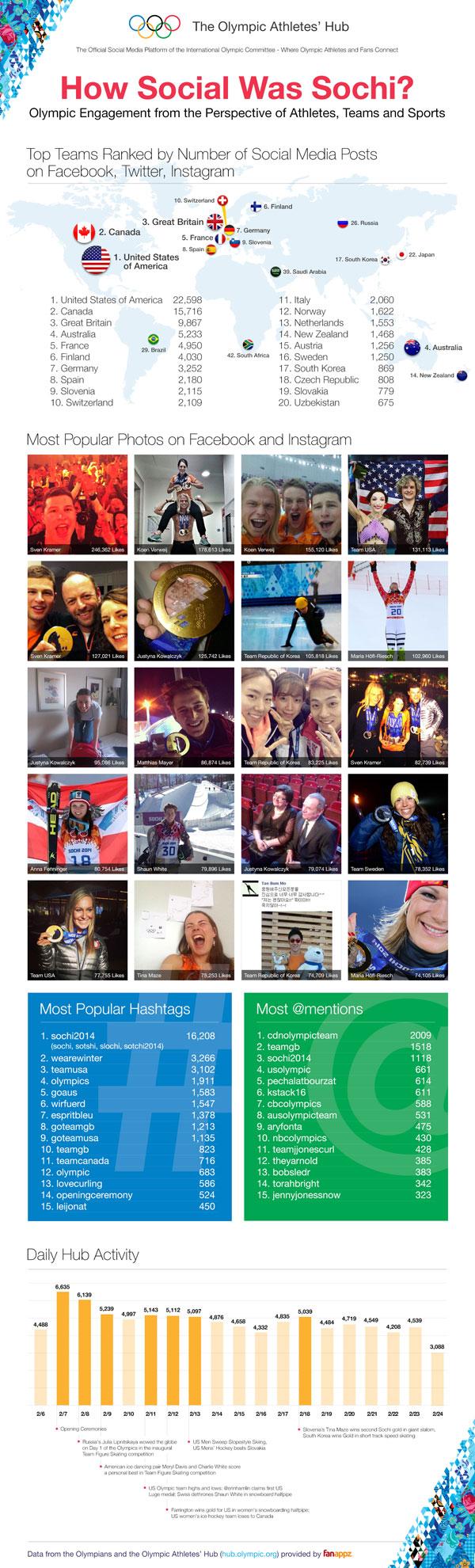Sochi 2014 Social Media Metrics