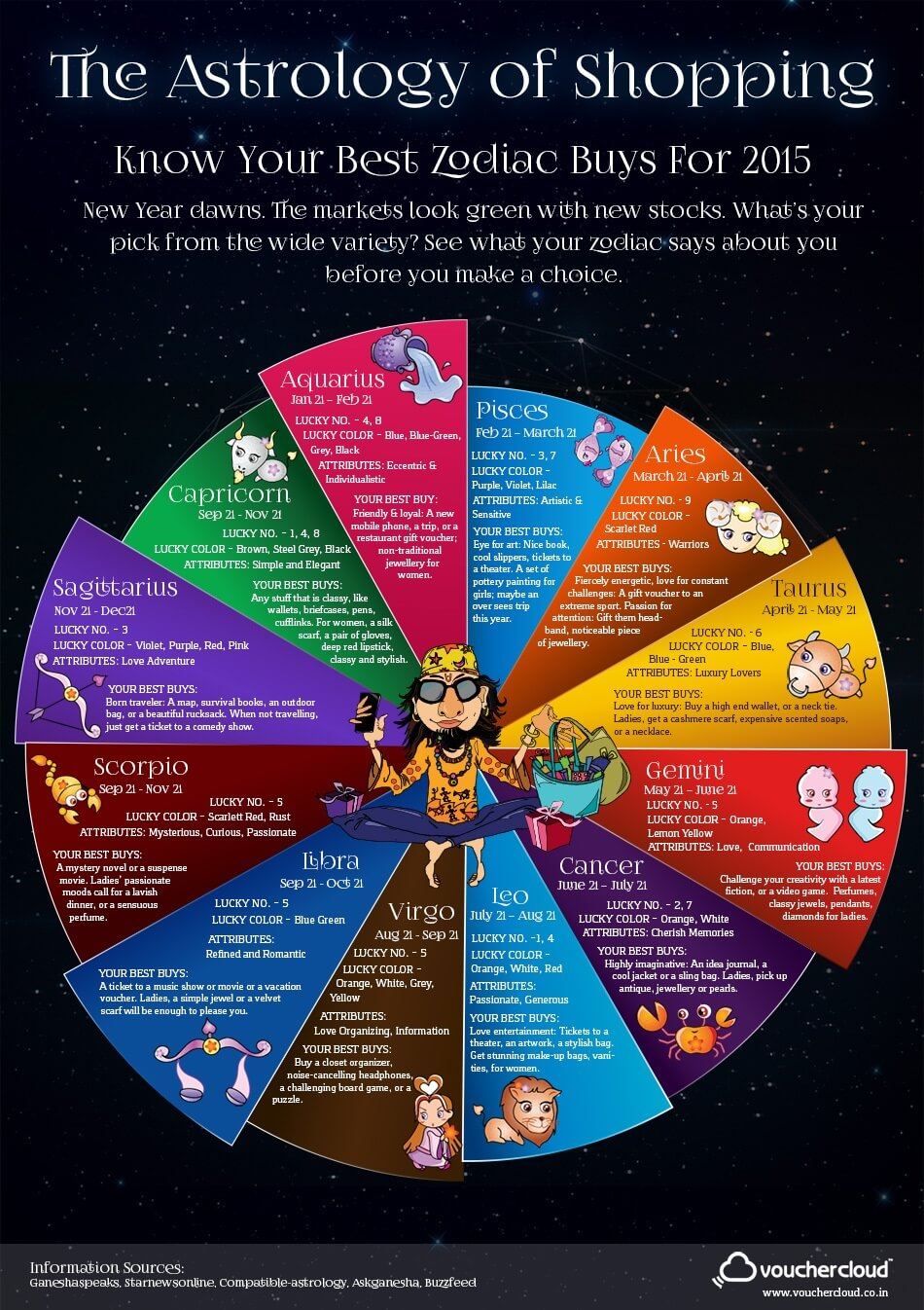 Zodiac Sign Shopping Guide for 2015 – Vouchercloud India