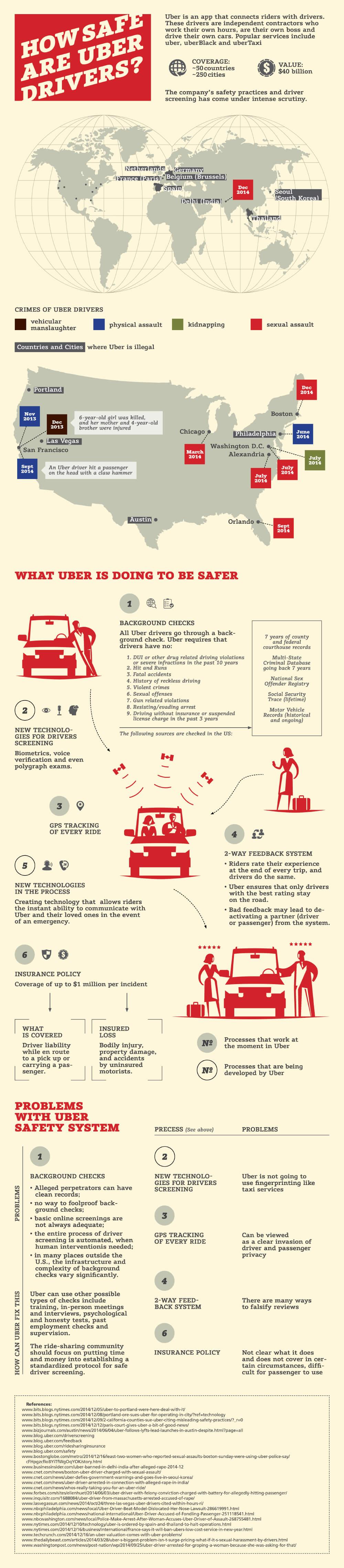 How Safe is Uber