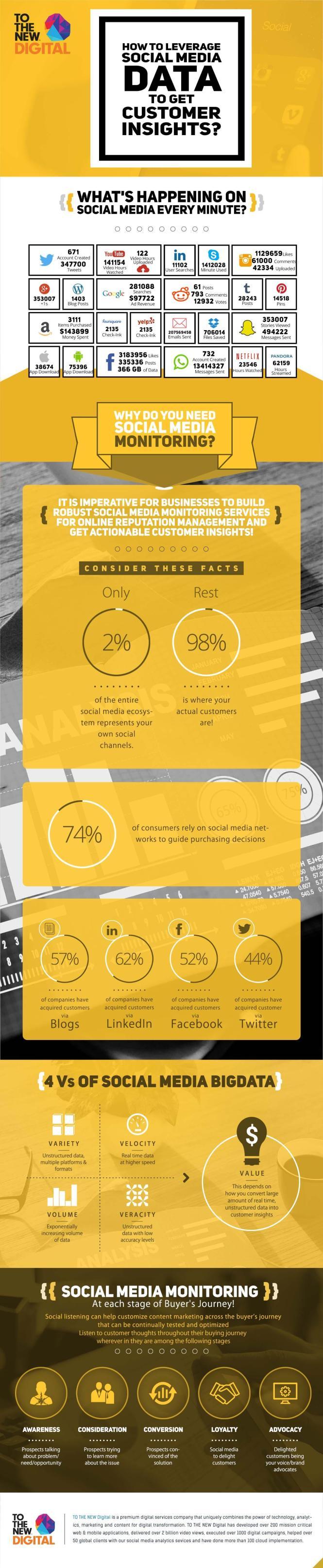 Leverage Social Media Data