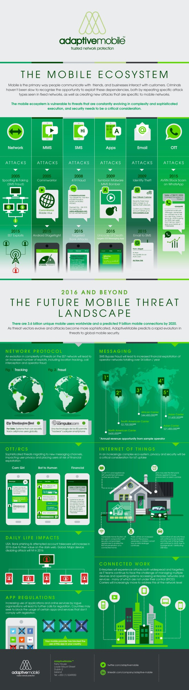 The Mobile Ecosystem