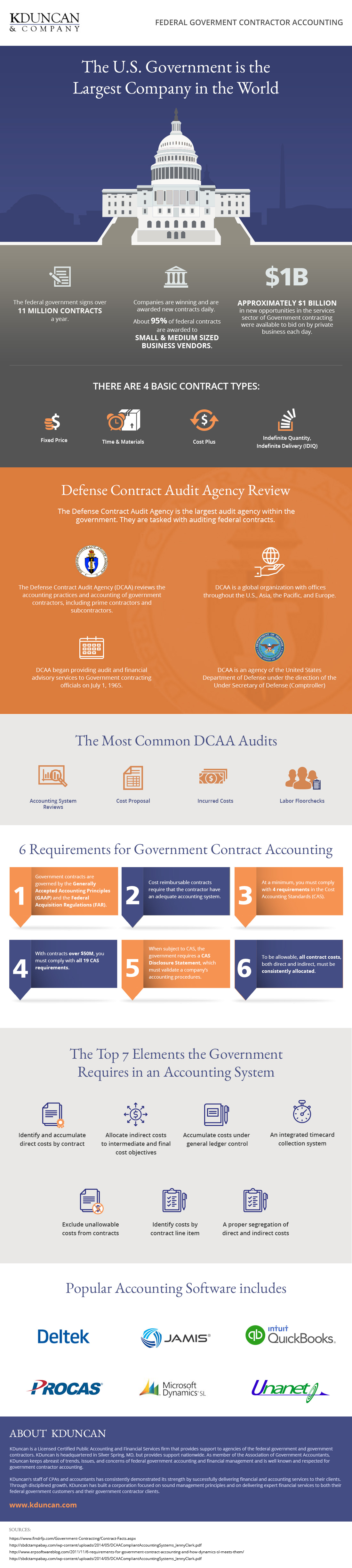 Federal Government Contractor Accounting