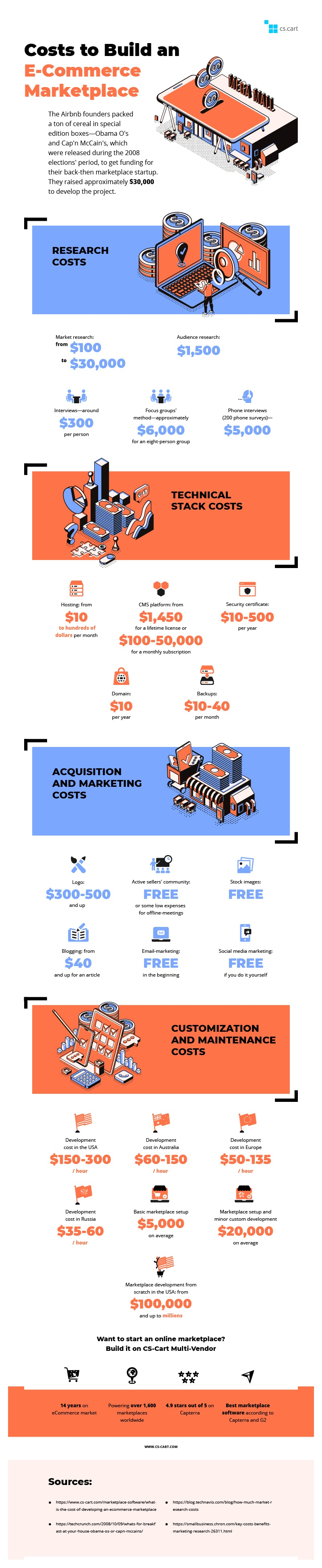 Costs to Build an E-Commerce Marketplace