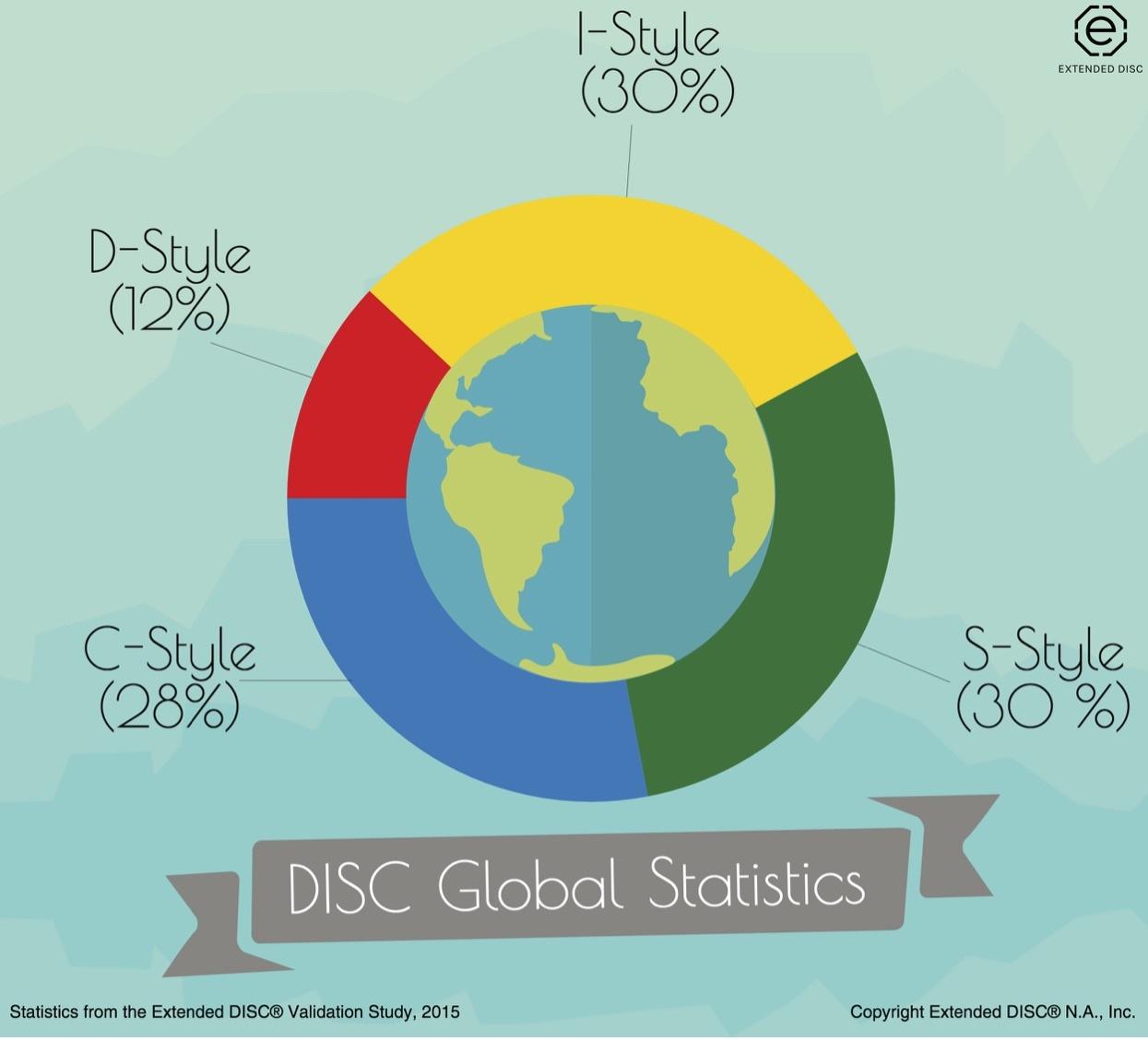 DISC_Global_statistics