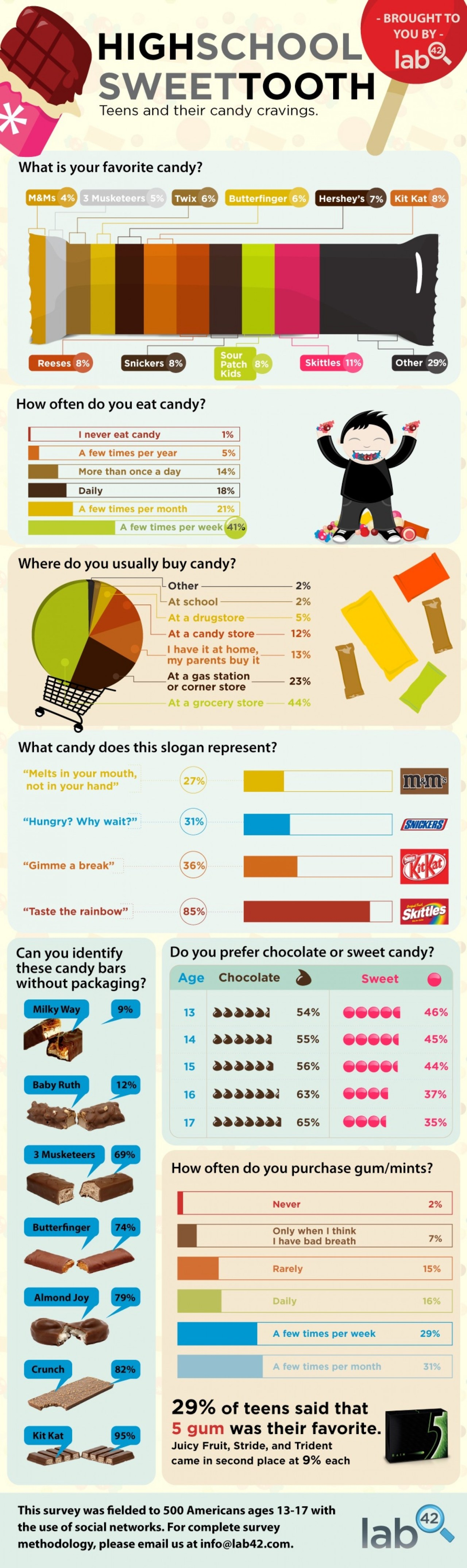 Candy Infographic