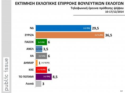 Public Issue: Επτά μονάδες μπροστά ο ΣΥΡΙΖΑ σε νεα δημοσκόπηση