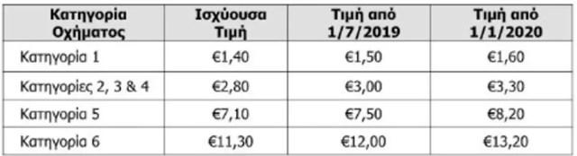 Αυξήσεις στα διόδια της Αττικής οδού – Τι θα πληρώνουμε