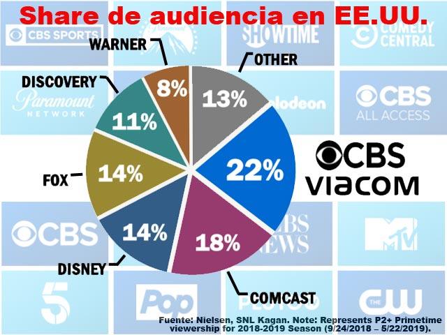 Newsline Report - Negocios - CBS y Viacom acuerdan su fusión