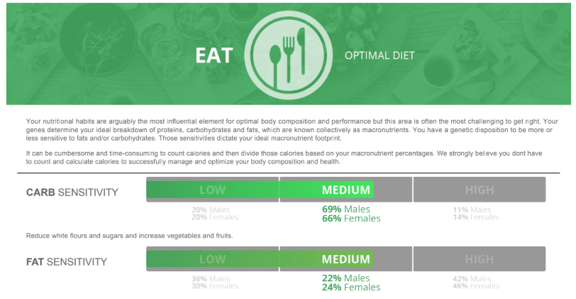 what to eat genetics results