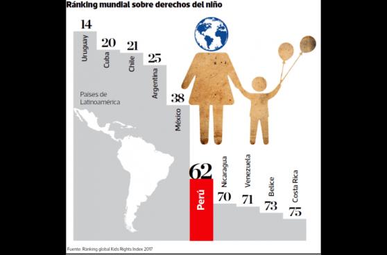 Peru advances in child protection
