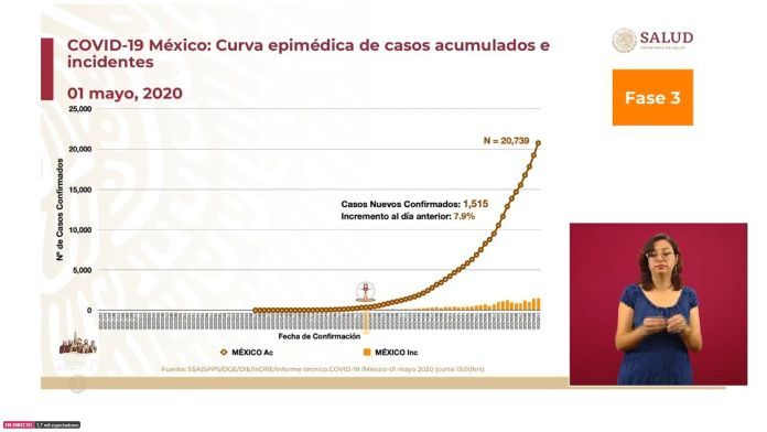 Epidemic curve of accumulated cases and incidents as of May 1 in Mexico (Photo: SSa)