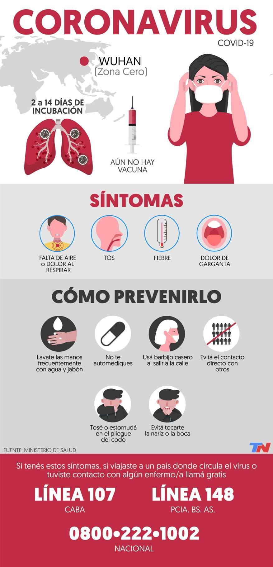 What are the symptoms of coronavirus and how is it spread (Infographic: TN.com.ar).