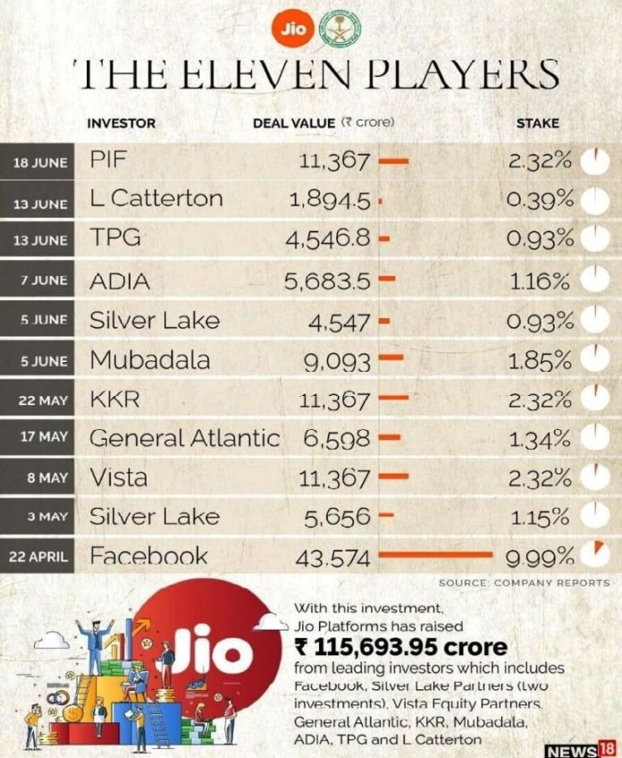 RIL-reliance-industries-debt-free-stake-sale-jio-platforms-rights-issue