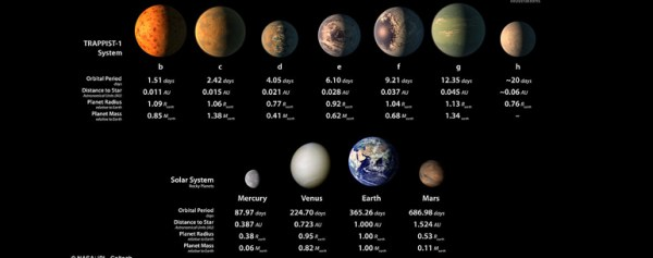 New Solar System That Has At Least Three Earth-like Planets