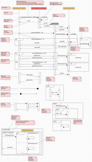 UML 20 Sequence Diagrams