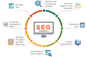 SEO maintenance: What you must know and why you must not ignore it?