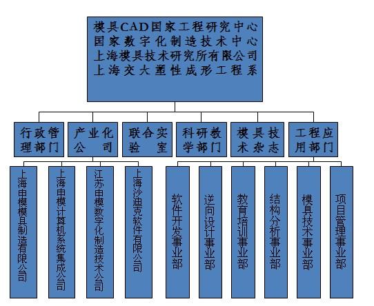 上海交通大學模具CAD國家工程研究中心_中文百科全書
