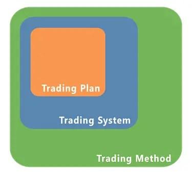 trading-methods-plans