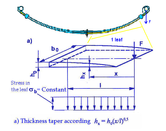 what is parabolic spring