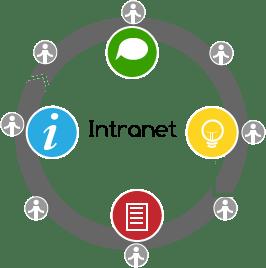 intranet-def