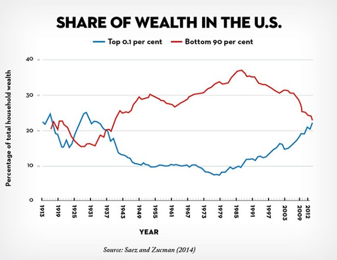 Chart of Inequality