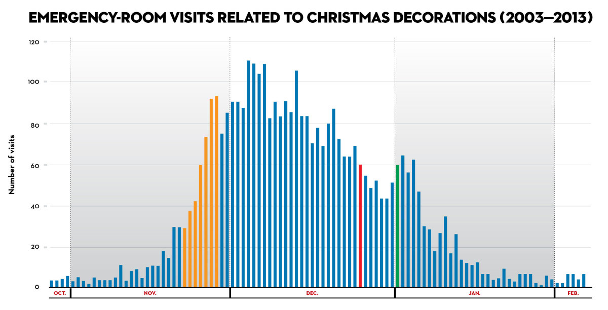 graph of emergency room visits related to Christmas decorations