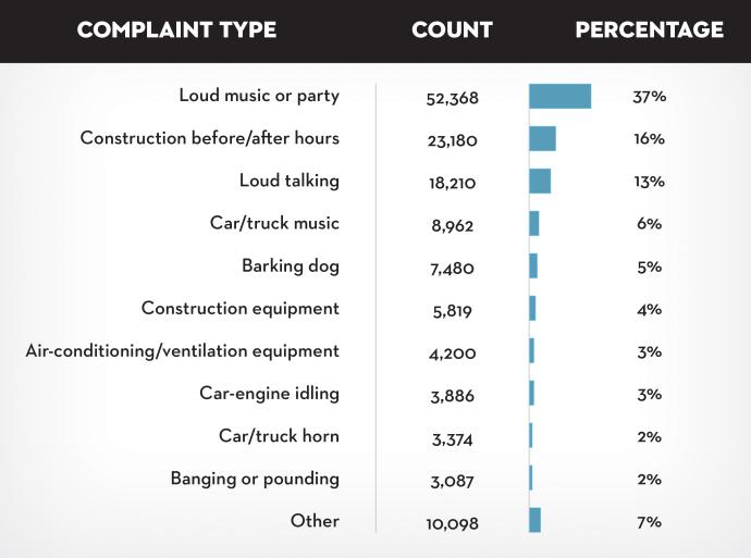 New York City's most common noise complaints