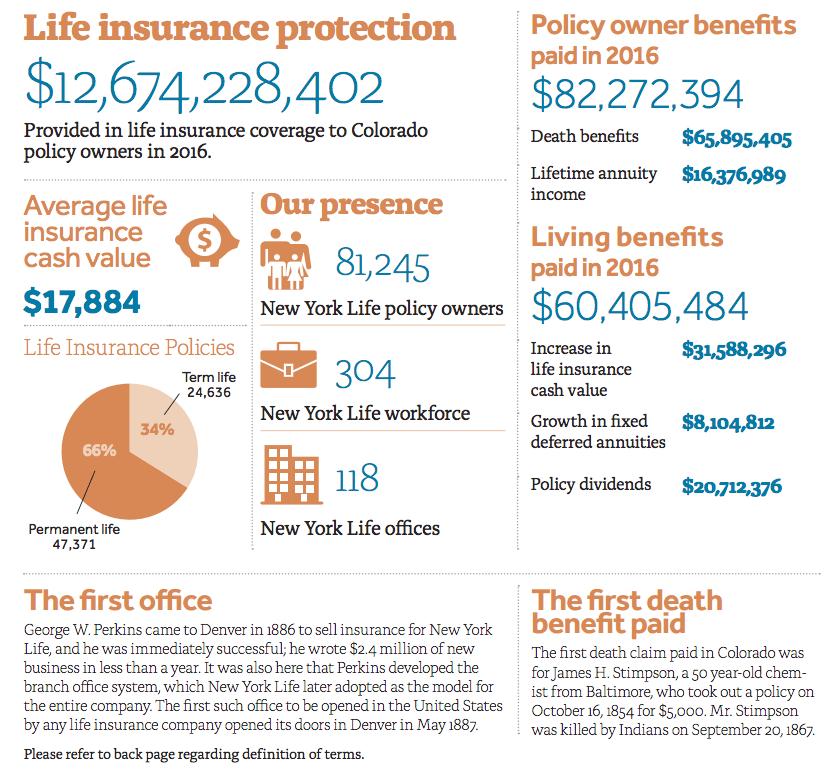Image Result For Colorado Life Insurancea