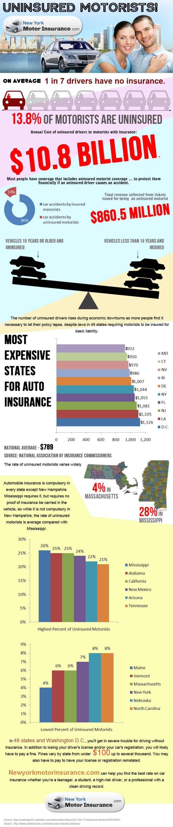 Beware Of Uninsured Motorists - A Look At The Uninsured ...