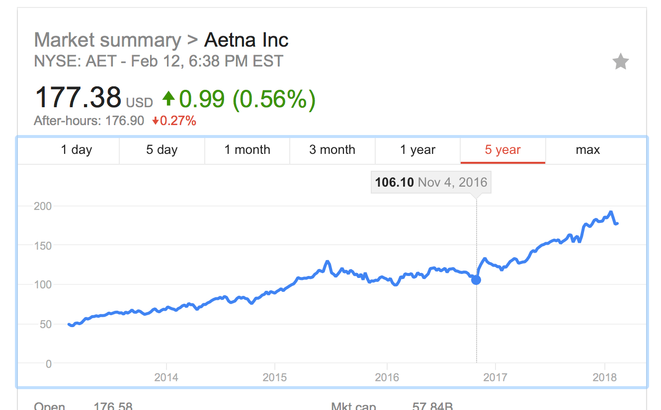 Insurance industry new york personal injury law blog and you know why aetna is doing it because its a publicly traded company that has at its core a fundamental duty to maximize profits for shareholders buycottarizona