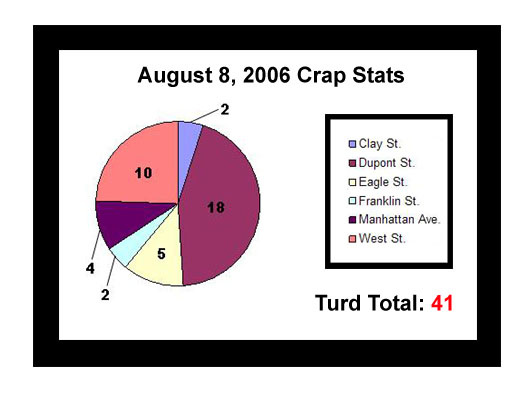 August 8, 2006 Crap Stats