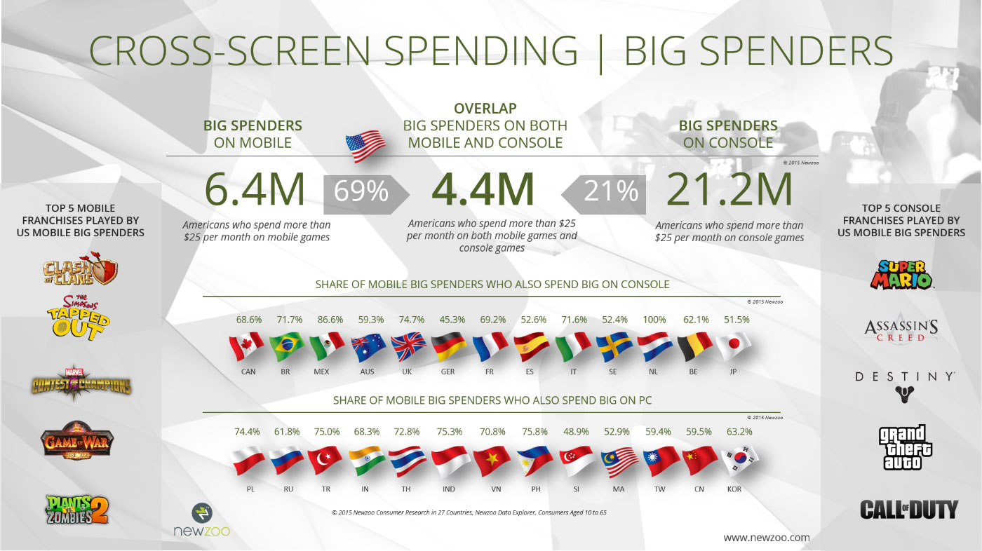 Newzoo_Power_Users_Big_Spenders_Cross_Screen_Spending (Custom)=