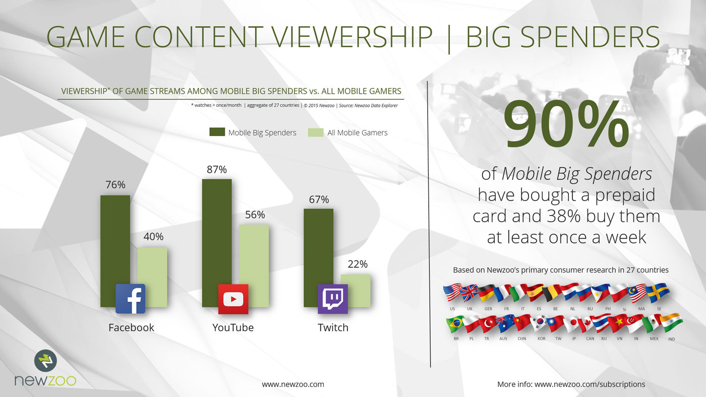 Newzoo_Power_Users_Big_Spenders_Mobile_Game_Content_Viewership (Custom)=