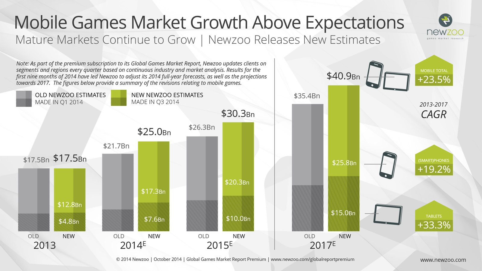 small_Newzoo_Mobile_Game_Revenues_Exceed_Expecations_v2=
