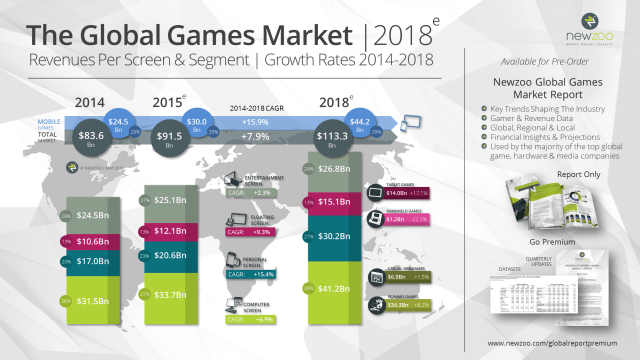 Small_Newzoo_Global_Games_Market_2018_V2=