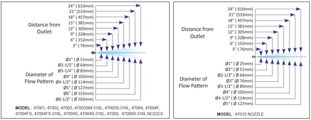 An image showing Standard All Air Nozzles Flow Pattle